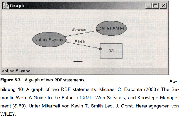 graph_of_two_rdf_statements
