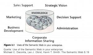 Entscheidungsunterstützung im Unternehmen